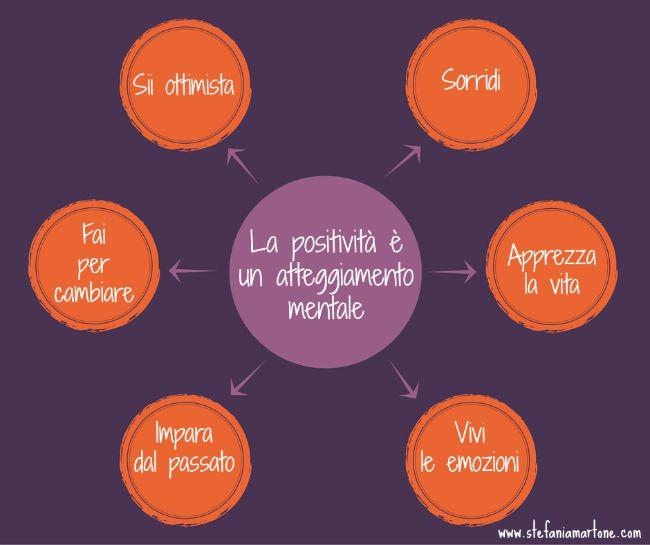 #coaching #cambiamento #positività #mente #sorriso #ottimismo