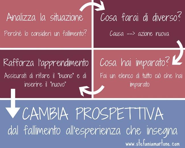 #prospettiva #apprendimento #errore #realizzazione #autoefficacia